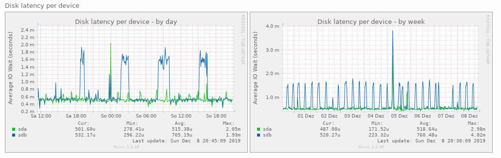 disk-latency.jpg